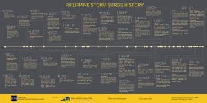 Storm-Surge-Timeline-Infographic-big